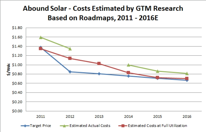 Abound Solar Closing; Increased Competition to Blame