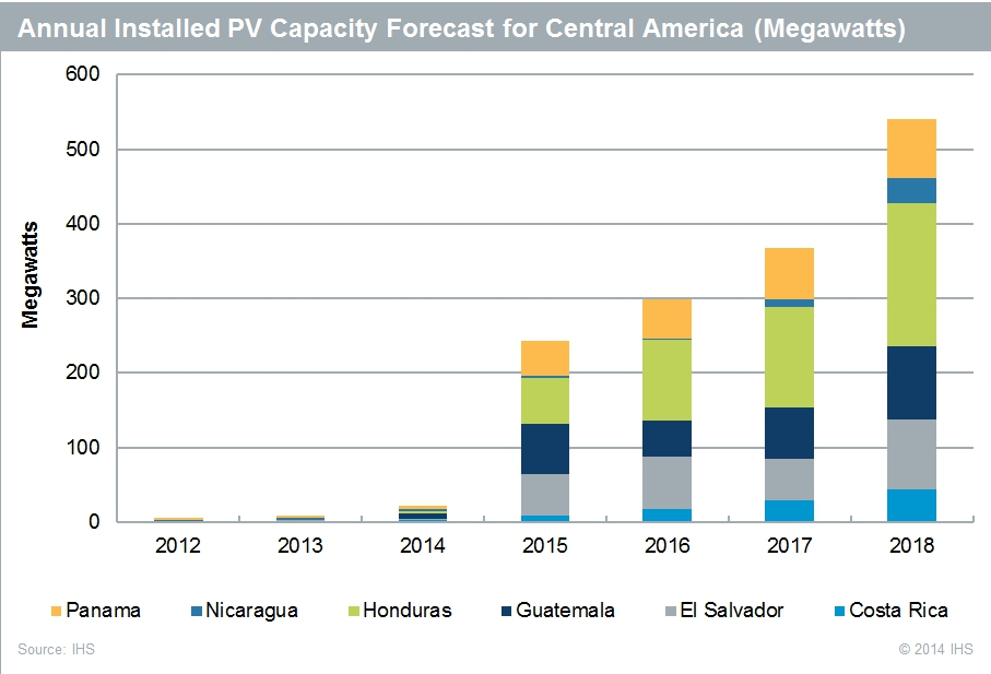 Solar Capacity in Central America to Increase Tremendously