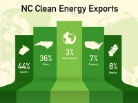 NCSEA 2014 Census Confirms State's $4.8B Clean Energy Industry Continues to Lead