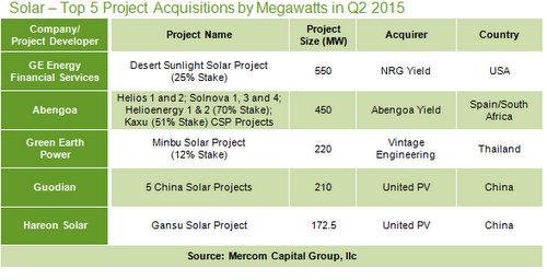 solar financing 2015 q2