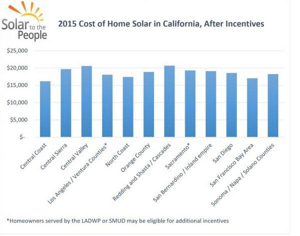 cost of solar california