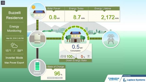 Solar Power Monitoring System : Homebuilder makes panasonic solar pv storage an upgrade
