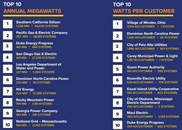 SEPA: Top 10 solar utilities of 2015 ranked