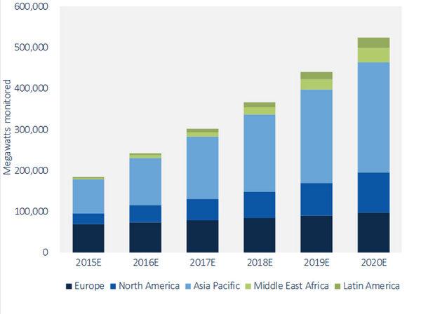 Global PV Monitoring Market, 2015-2020E
