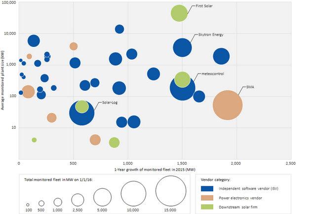 Global PV Monitoring Vendor Landscape