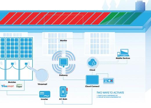 Inside Tech: How new platform from TrinaSolar delivers module-level flexibility