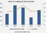 Mercom: Solar corporate funding hits $3 billion in Q3 2016
