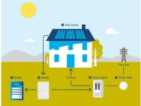 Sunrun adds LG Chem batteries to its U.S. solar-plus-storage system