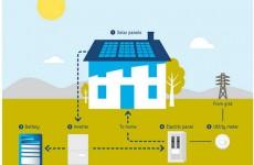 Sunrun adds LG Chem batteries to its U.S. solar-plus-storage system