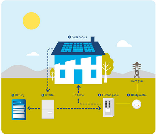 sunrun bright box solar storage