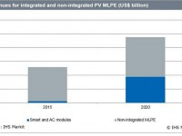 IHS: Microinverter, PV optimizer market shifting more to AC, smart module integrations