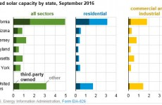 How much U.S. solar capacity is owned by third-parties?