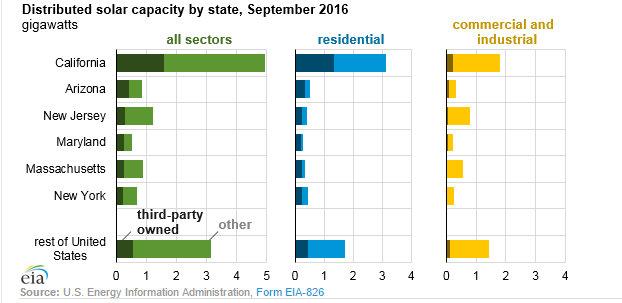 EIA distributed solar capacity