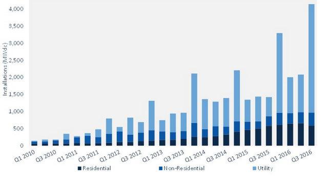 GTM SEIA quarterly solar installs