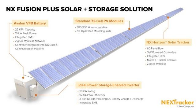 nextracker solar storage fusion