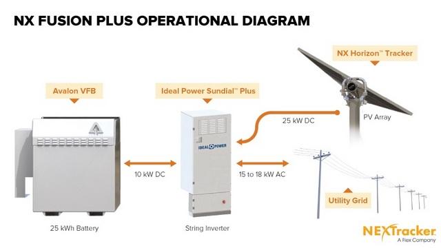 nx fusion solar storage