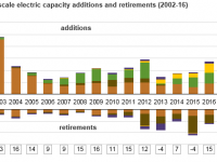 U.S. electric generating capacity grows by largest margin in five years (solar a big part)