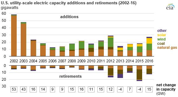 EIA solar energy utility generating capacity