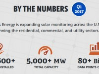 Locus Energy now monitoring nearly 5 GW of solar capacity in U.S.
