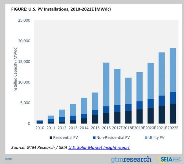 SEIA solar market growth insight