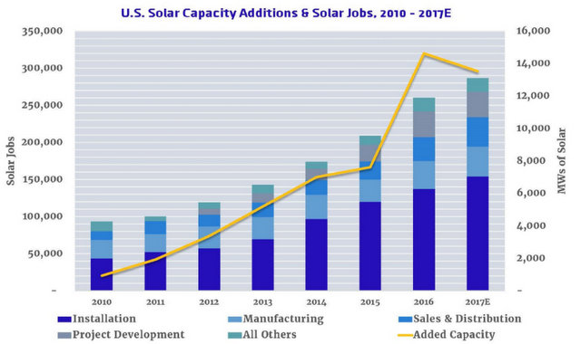 solar foundation jobs