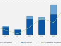Utilities are dramatically increasing investments in distributed energy