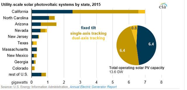 EIA utility solar trackers