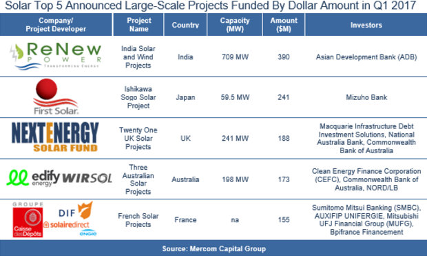 mercom large scale solar funding