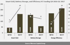 Smart grid, battery storage companies see big jump in funding to start 2017