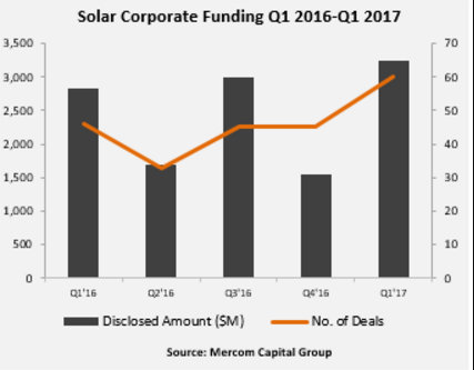 solar mergers acquisitions