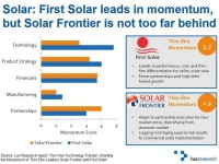Lux Research: Thin-film solar modules could challenge silicon in the coming years