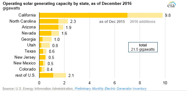 solar power plants 2016