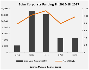 Solar_Corporate_Funding_1H_2013-1H_2017