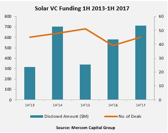 Solar_VC_Funding_1H_2013-1H_2017