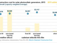Utility-scale solar generator costs declined 21 percent in two years