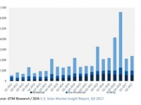 Solar industry sees best second quarter yet, up 8 percent year over year