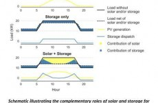 Three keys for reducing commercial demand charges with solar-plus-storage systems