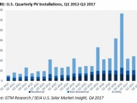 7 solar install stats to know from third quarter 2017 report from GTM Research, SEIA