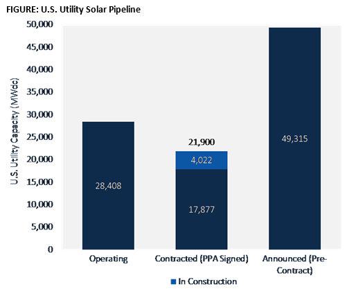 utility scale solar installation