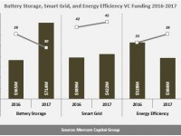 Mercom: Battery storage, smart grid, efficiency companies see increased funding in 2017