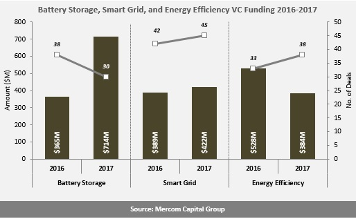 Battery Storage, Smart Grid, and Energy Efficiency VC Funding 2016-2017