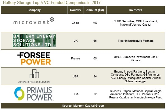 Battery Storage Top 5 VC Funded Companies in 2017(1)