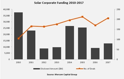 Mercom solar corporate funding