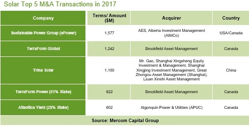 Solar Top 5 M&A Transactions in 2017