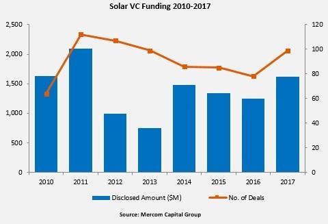 Solar VC Funding 2017