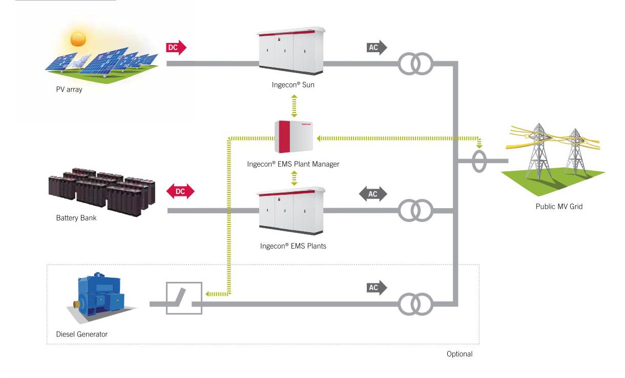 Ingeteam Develops New Inverter Management Solution