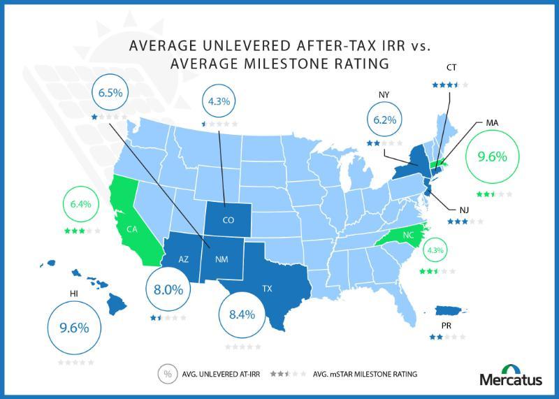 Average ATIRR vs. Milestone Rating.