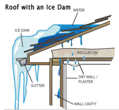 Installers should avoid  positioning systems in areas of the roof that might experience ice dams or accumulation of snow under the array.  Graphic Courtesy of Quick Mount PV.