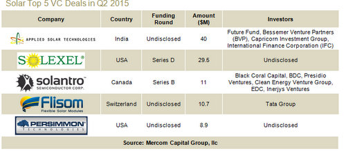 top solar industry VC deals