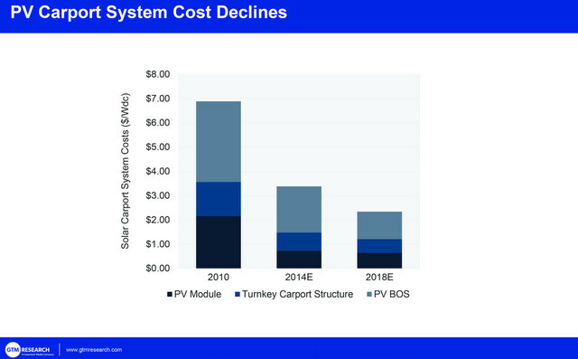 Pv Carport System Cost Decline